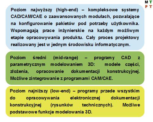Kategorie oprogramowania inżynierskiego.