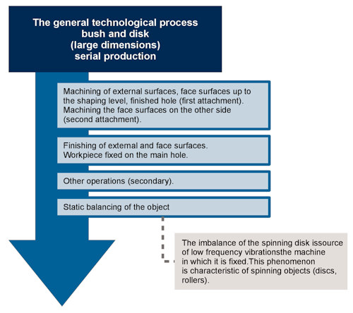 bush and disk - the general technological processes