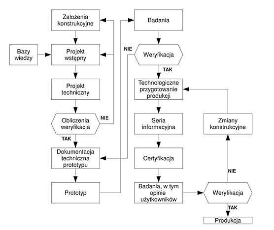 technologiczność-Algorytm procesu projektowego