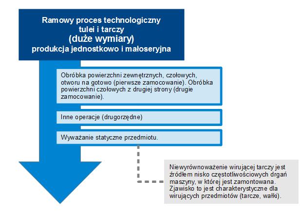 Proces technologiczny tulei/tarczy dla produkcji jednostkowej.
