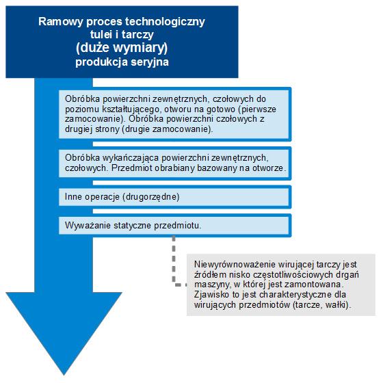 Proces technologiczny tulei/tarczy dla produkcji seryjnej.