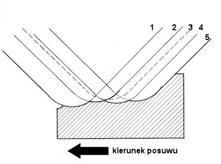 Wpływ ustawienia płytek na chropowatość.