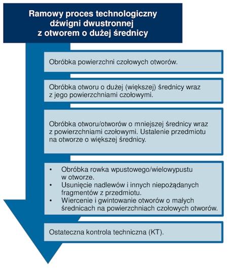 Ramowy proces technologiczny dźwigni dwustronnej z otworem o istotnie większej średnicy względem pozostałych.
