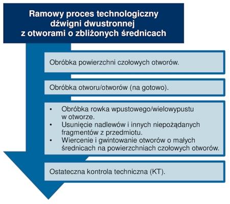 Ramowy proces technologiczny dźwigni dwustronnej o otworach o zbliżonych średnicach.