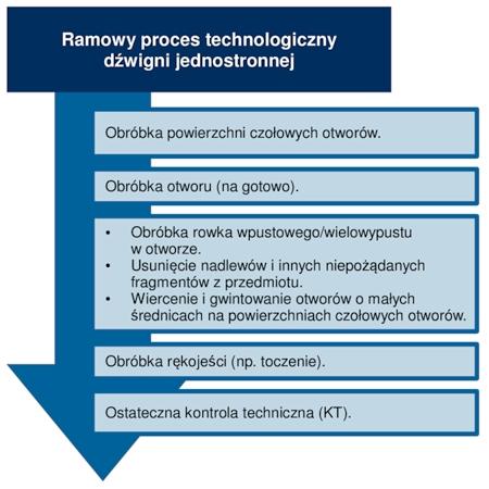 Ramowy proces technologiczny części klasy dźwignia jednostronna.