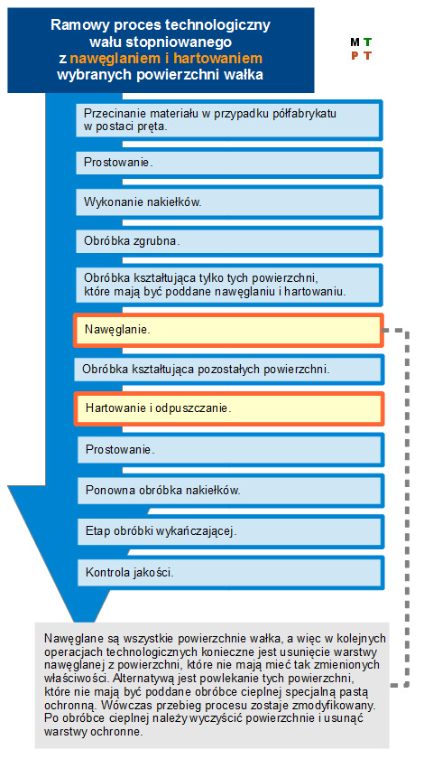 Wariant 2 ramowego procesu technologicznego części klasy wałek.