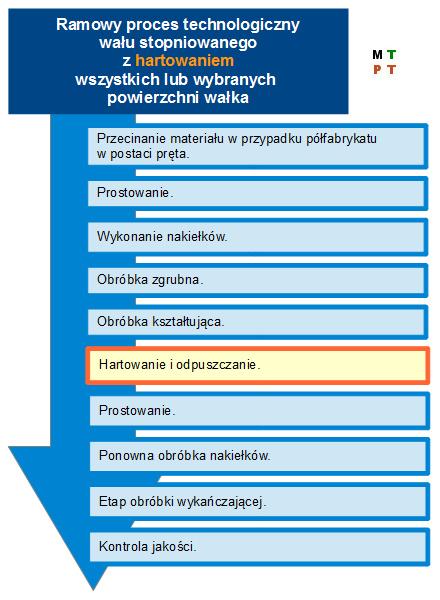 Wariant 3 ramowego procesu technologicznego części klasy wałek.