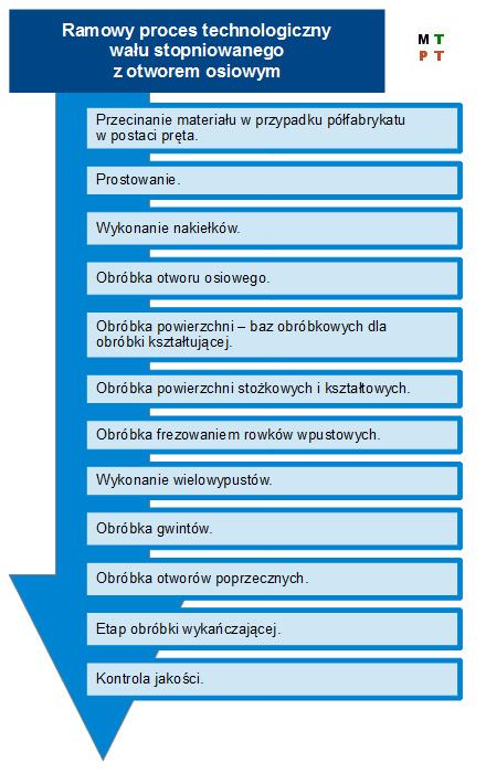 Wariant 5 ramowego procesu technologicznego części klasy wałek.