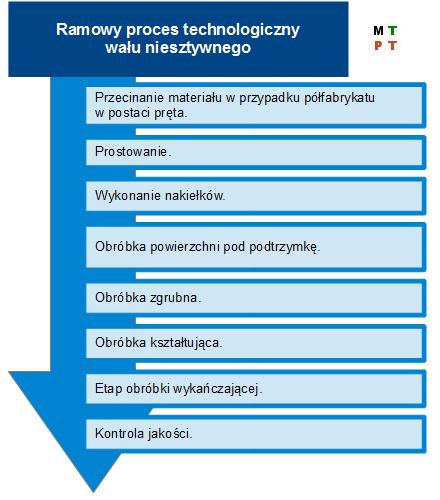 Wariant 6 ramowego procesu technologicznego części klasy wałek.