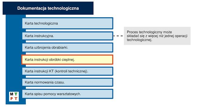 Składowe dokumentacji technologicznej (klasycznej).