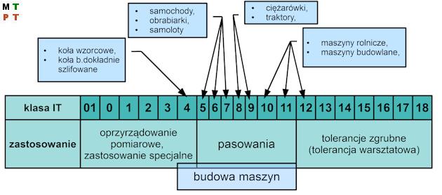 klasy dokładności IT ISO