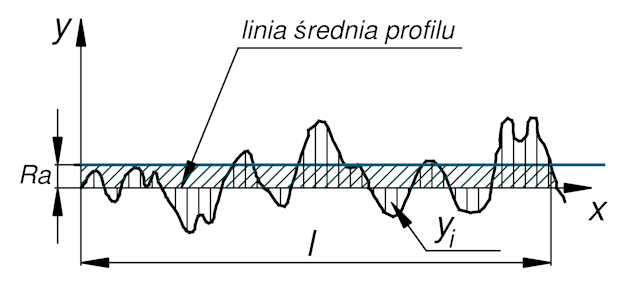 Jakość obróbki - chropowatość, parametr Ra