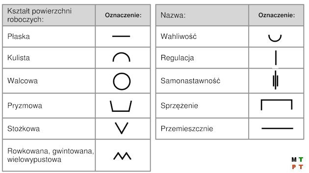 Symbole - kształt i charakter powierzchni roboczych technologicznych