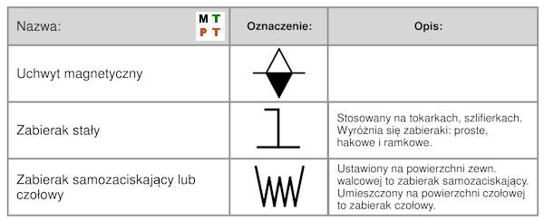 Symbole - stół magnetyczny, zabieraki.