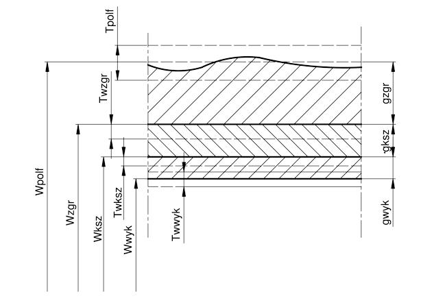 Naddatki obróbkowe - ilustracja 2. Struktura naddatku obróbkowego całkowitego jednostronnego.