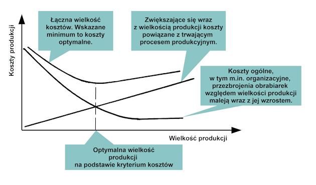 Ilustracja 1. Uogólniony wykres przedstawiający wzajemne relacje kosztów produkcji w funkcji wielkości produkcji [1].