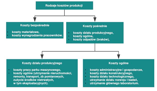 Ilustracja 2. Uogólniony schemat wzajemnych relacji poszczególnych rodzajów kosztów [1].