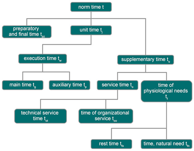 Norm time in the technological process