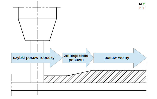 Ilustracja 2. Przykład dopasowania prędkości posuwu roboczego w zależności od grubości warstwy skrawanej [AZ1]
