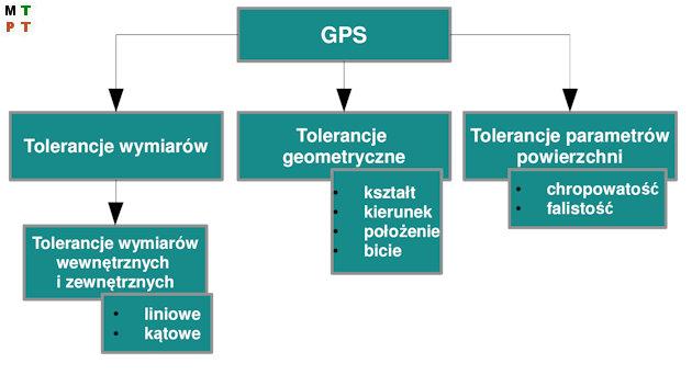 Metrologia - Ilustracja 1. Schemat ogólny specyfikacji geometrii wyrobów GPS