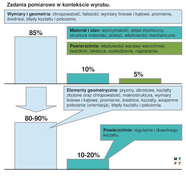 Metrologia - Ilustracja 2. Uogólniony schemat zadań pomiarowych w budowie maszyn