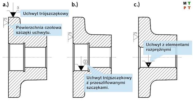 Uchwyty obróbkowe - Ilustracja 1. Przykładowe oznakowania uchwytów obróbkowych do otworów na przykładzie części klasy tuleja.