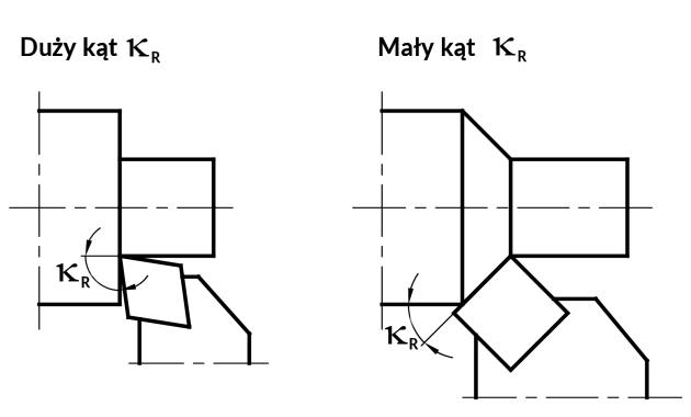 toczenie - Ilustracja 4. Kąt przystawienia - KAPR