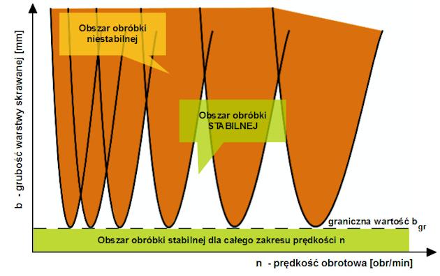 drgania samowzbudne - Rys.1 Stabilność obróbki - krzywe workowe. Obszary obróbki stabilnej i niestabilnej