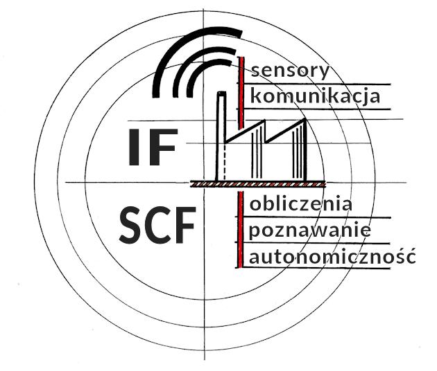 przemysł 4.0 - systemy cyber-fizyczne w fabrykach inteligentnych
