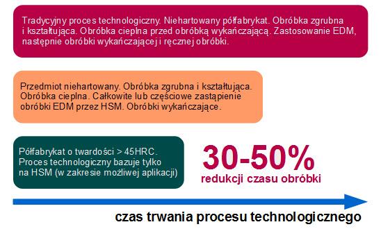 HSM - obróbki szybkościowe - High Speed Machining - zalety