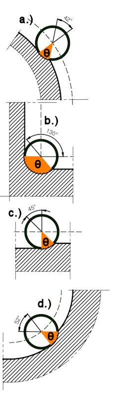 optymalizacja HPM - ilustracja 2 - kąt opasania