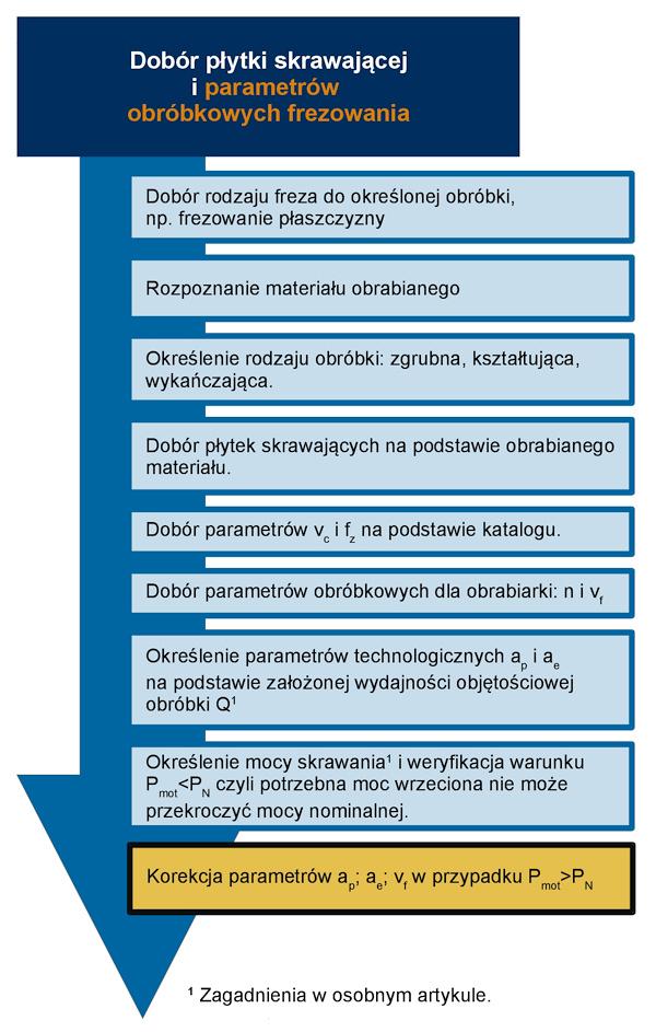 frezowanie - parametry obróbkowe