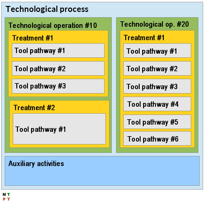 basics of technological processes