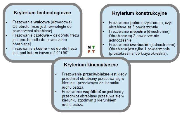 frezowanie - Ilustracja 1. Kryteria doboru rodzaju frezowania.
