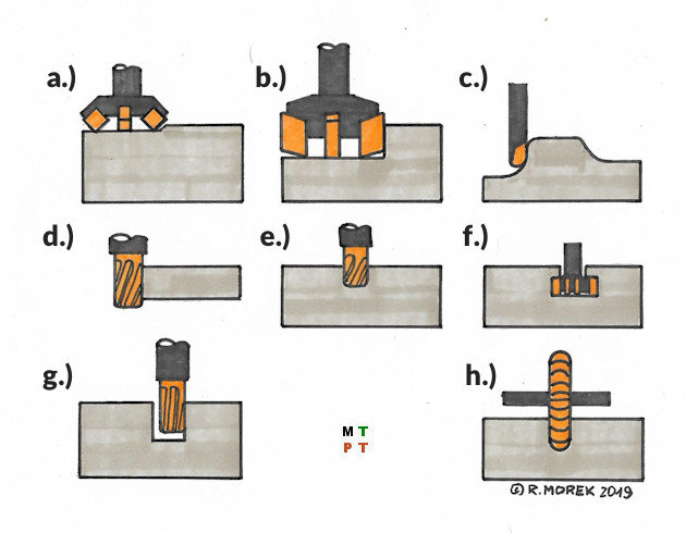 milling - basics