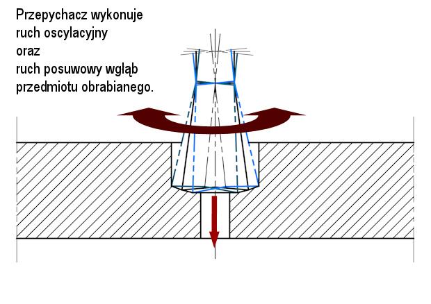 przepychanie oscylacyjne - przykład obróbki - broaching - poliangolar