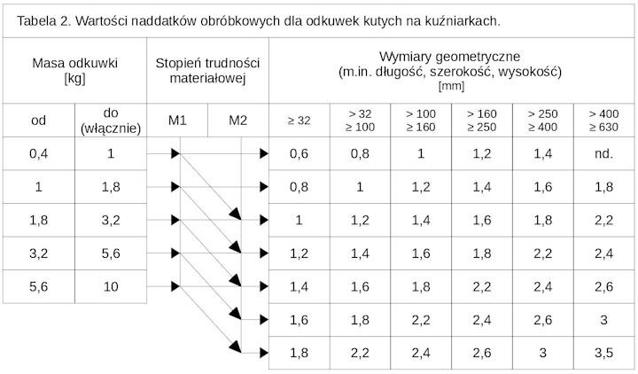 odkuwka - projekt krok po kroku - tabela 2