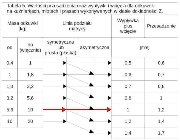 odkuwka - projekt krok po kroku - tabela 5