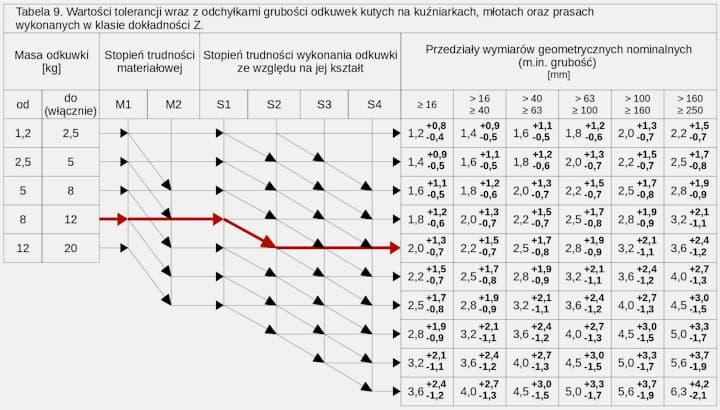 odkuwka - projekt krok po kroku - tabela 9