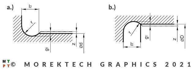 podcięcia obróbkowe - technologiczne - typ C